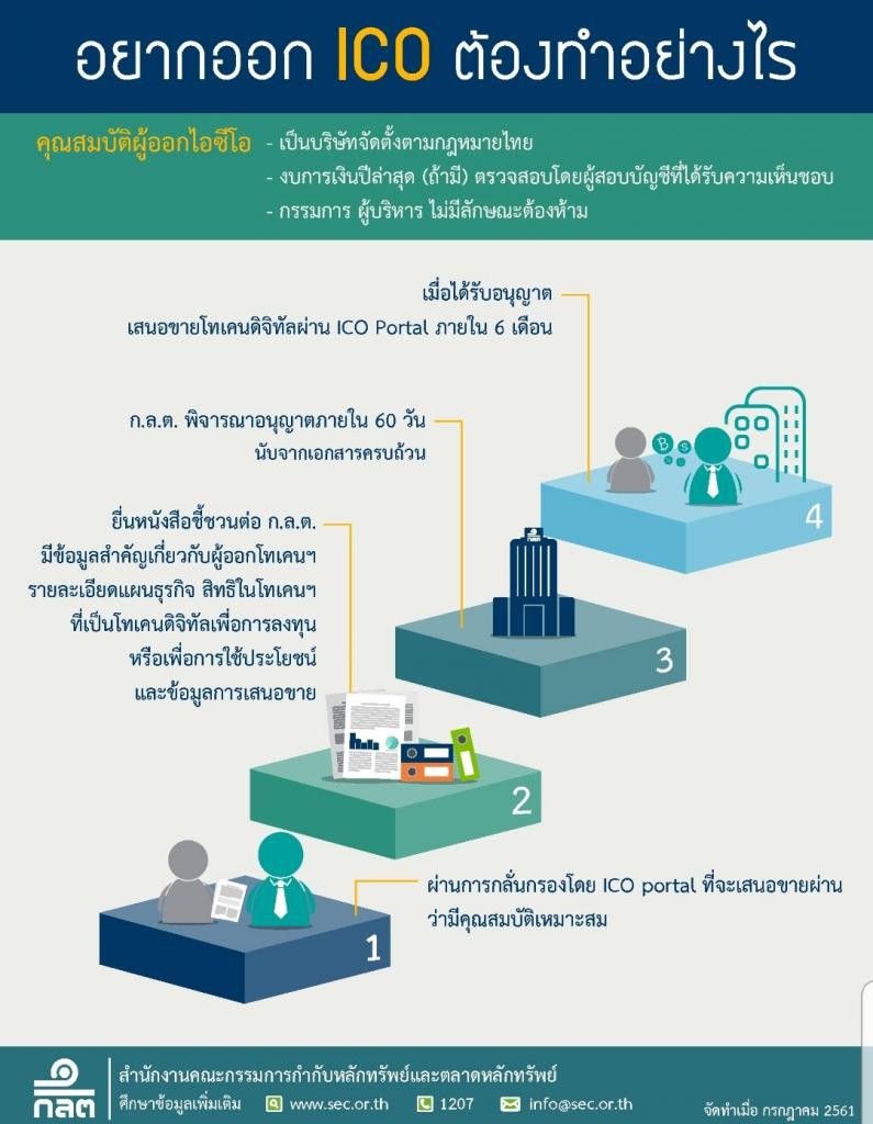 Thailand Officially Announces Rules for Token Issuers, Portals, and Investors