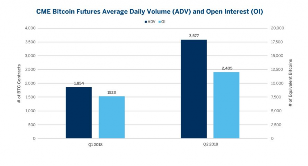 Exchanges Round-Up: CME Volume Doubles Q2, Lawyer Predicts SEC Delays ETF Until March