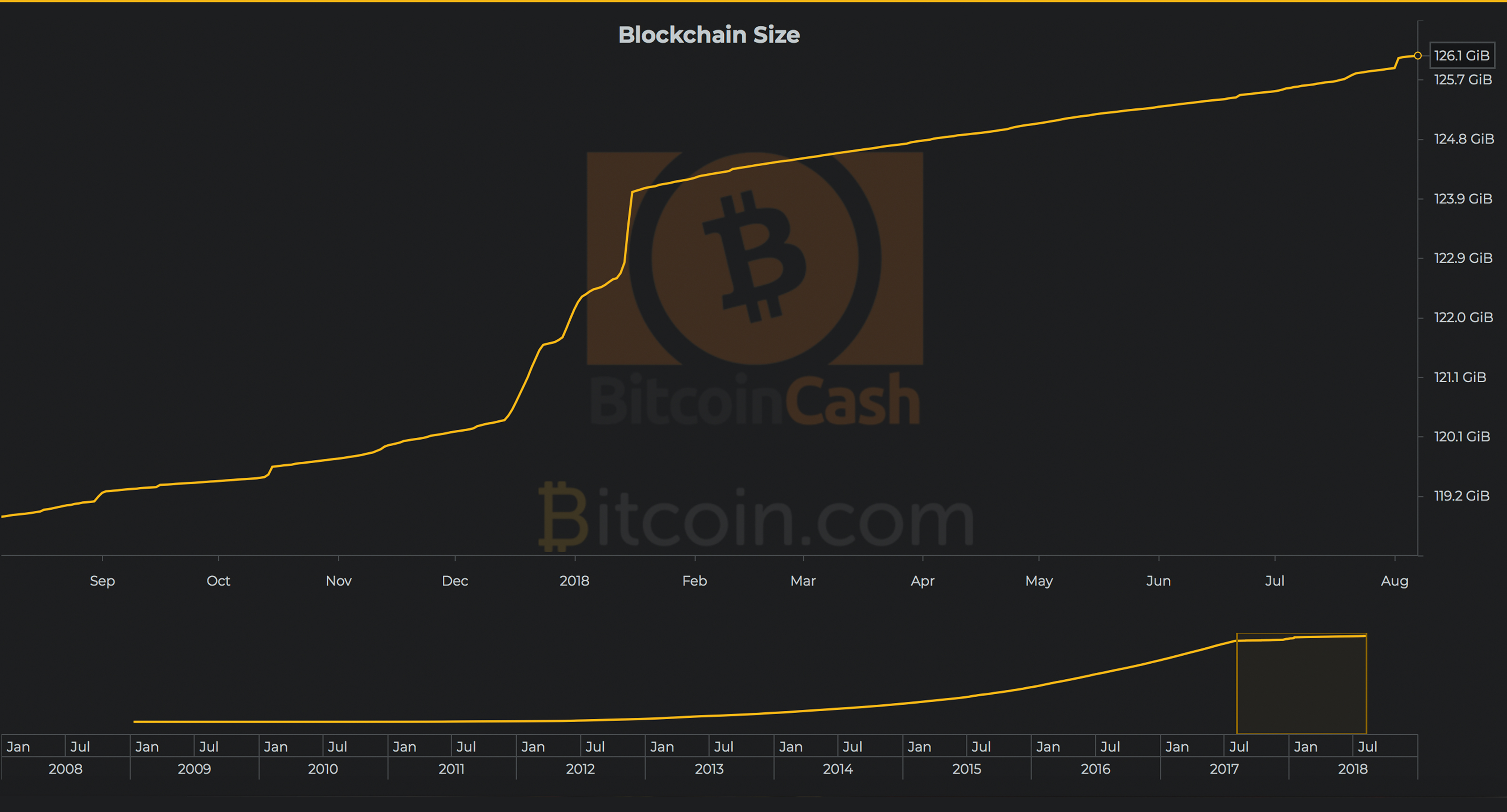 Introducing Bitcoin Cash Charts a Graphical Constellation of BCH Data
