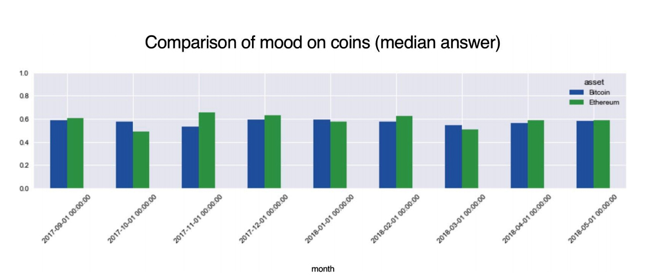 Report: Mood About Crypto Markets Changes Two Months After Trends