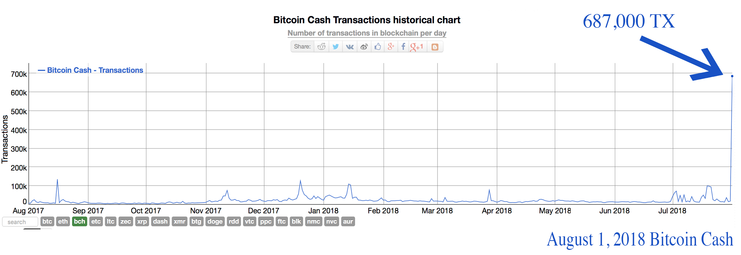 The Bitcoin Cash Network Processed 687,000 Transactions on August 1st