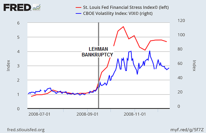 A Decade After Lehman Brothers is Defunct: Mises, Satoshi, Bitcoin, and Wall Street Worship