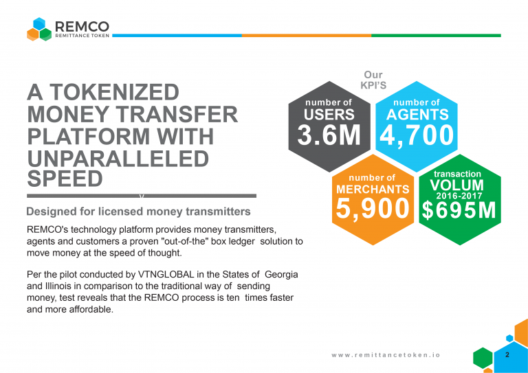 Remco Launches Pre-ICO Token Sale - Parent Company Processed $700,000,00 in the Last 24 Months