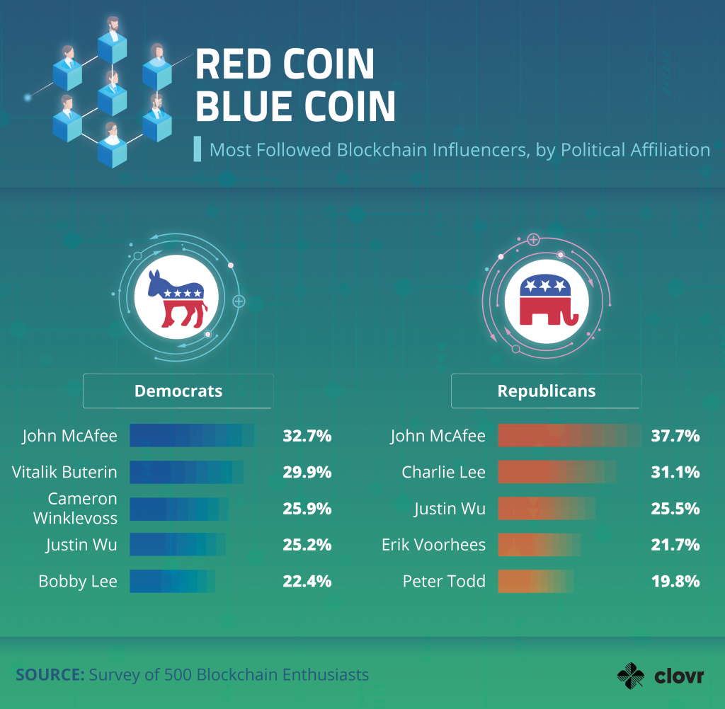 Survey Finds John McAfee Is the Most Influential Crypto Trading Figure