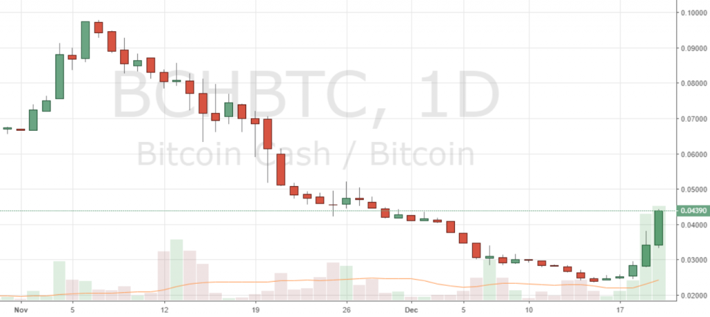 Markets Update: BCH Up Over 100% in a Week, BTC Breaks Above $4,000