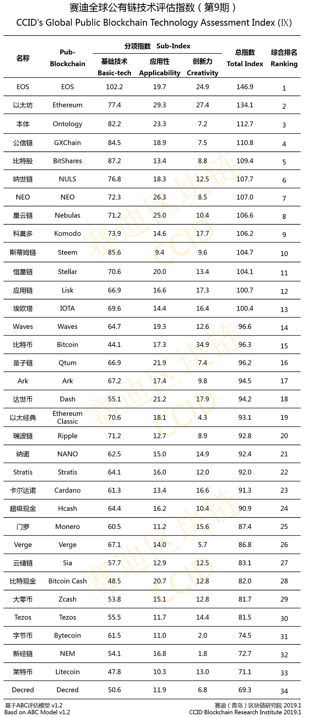 Bitcoin Climbs in China's First Crypto Ranking of 2019