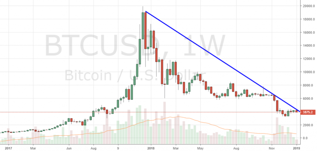 Markets Update: Bearish Momentum Grips Leading Cryptocurrencies After BTC Tests ATH Trendline