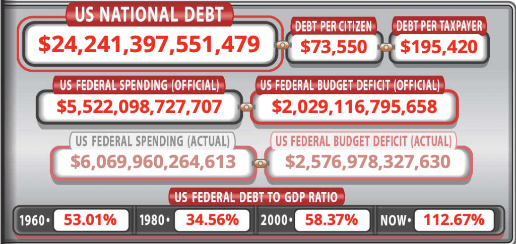 US National Debt Levels Projected to Hit WW2 Levels